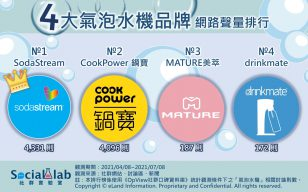 熱議4大氣泡水機品牌聲量排行