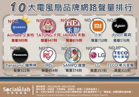 熱議10大電風扇品牌網路聲量排行
