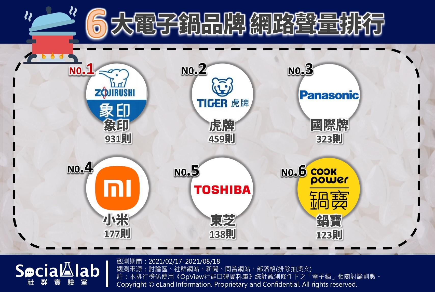 六大電子鍋品牌網路聲量排行