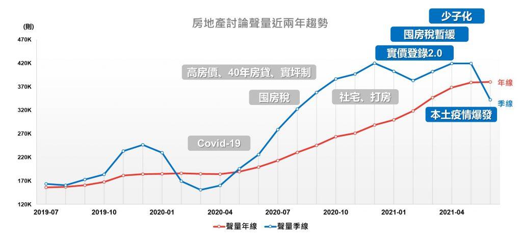 房地產討論聲量近兩年趨勢